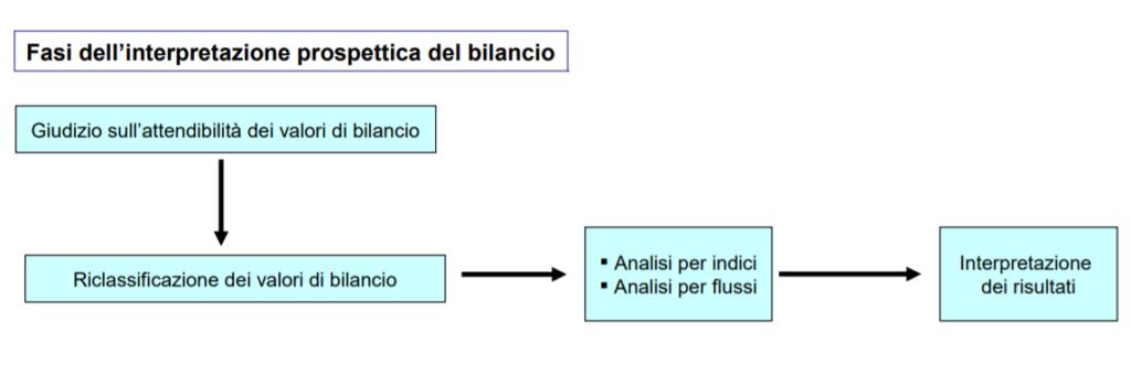 Riclassificazione del Bilancio - Definizione