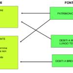 Margini della Struttura Patrimoniale - Definizione e Significato